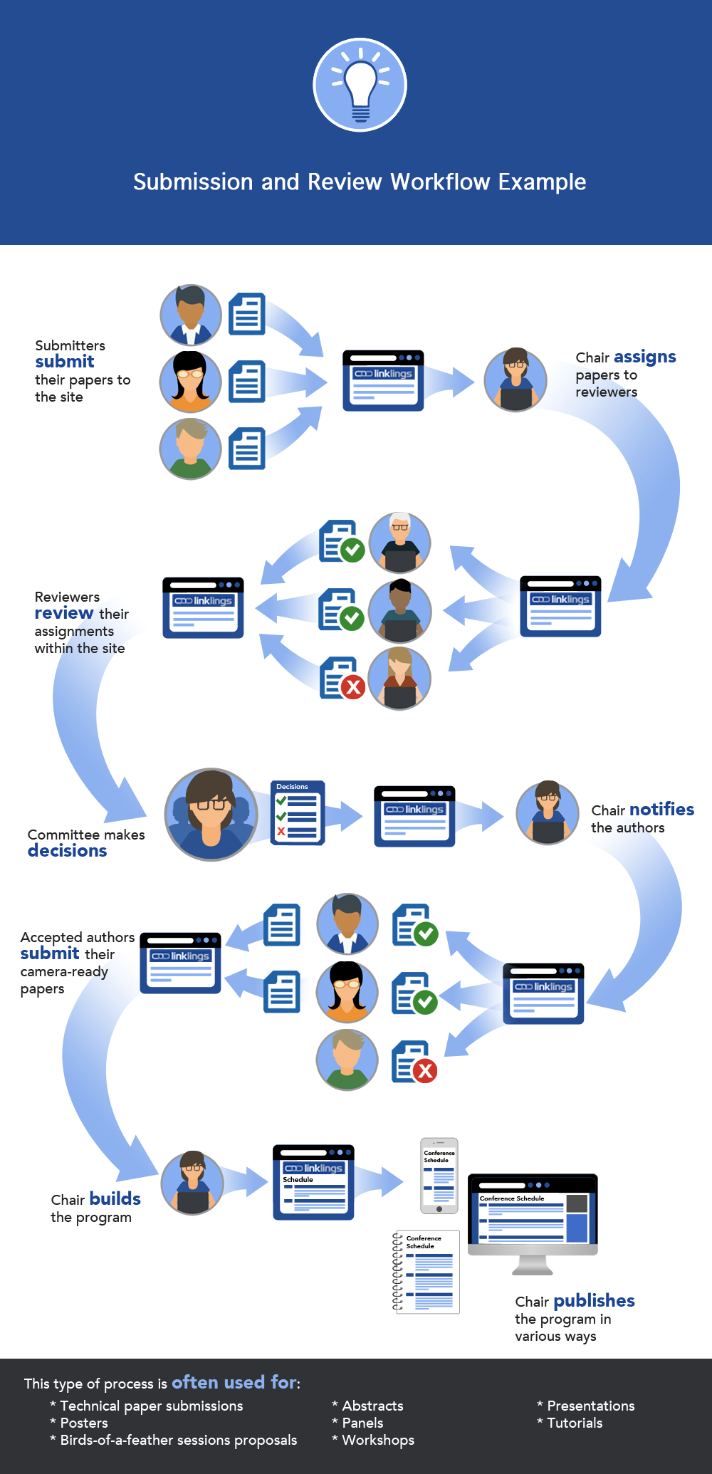 Submission and Review Workflow Example